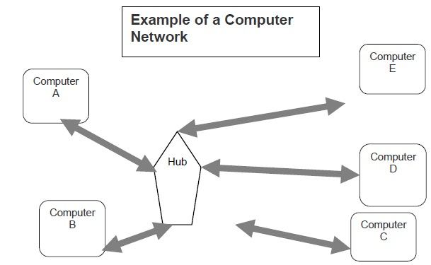 Computer Network Usage