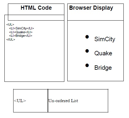 HTML Code & Browser Display