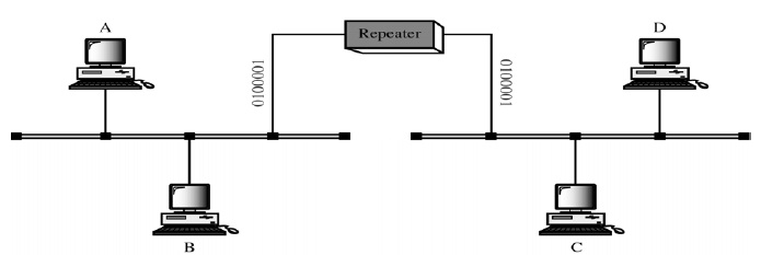 Repeaters (Figure-2)