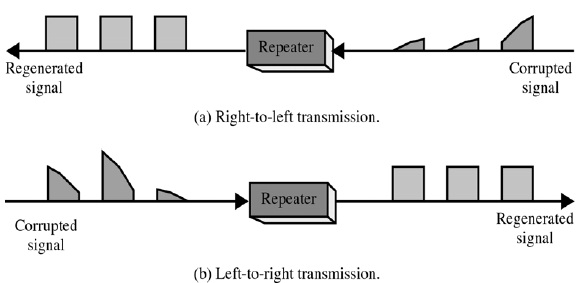 Repeaters (Figure-3)